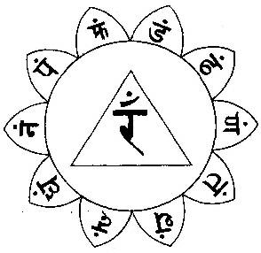 Kundalini Chakras