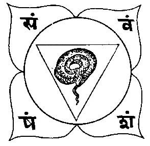 Kundalini Yoga - Theory